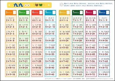 パズル パズル 無料 ダウンロード : 九九表・A4版(読みがなつき)