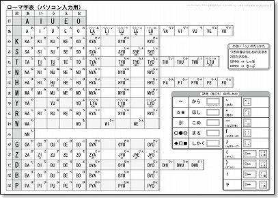 プリント 英語 練習 プリント : パソコンのキーボード ...