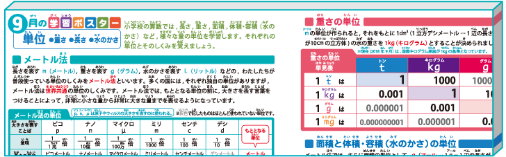 小学算数【単位(メートル法、長さ・重さ・面積と体積/容積 ...