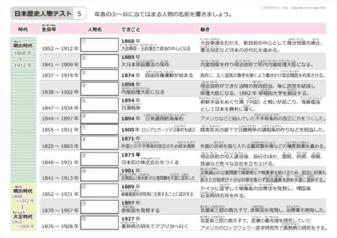 日本の歴史人物 テスト 無料ダウンロード・印刷|ちびむすドリル【小学生】