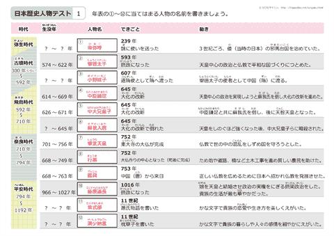 日本の歴史人物 テスト 無料ダウ...