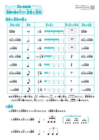 音楽の基礎知識楽譜の読み方音名音符休符記号調号