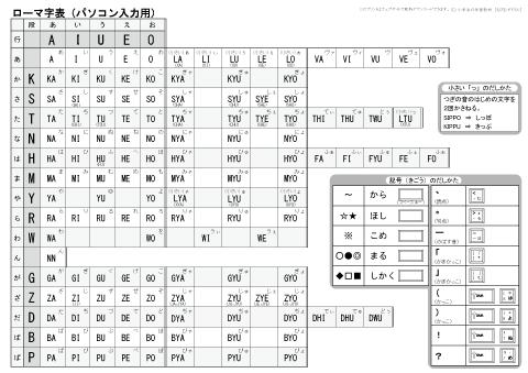 クイズ クイズ 小学生向け : ローマ字表・ローマ字練習