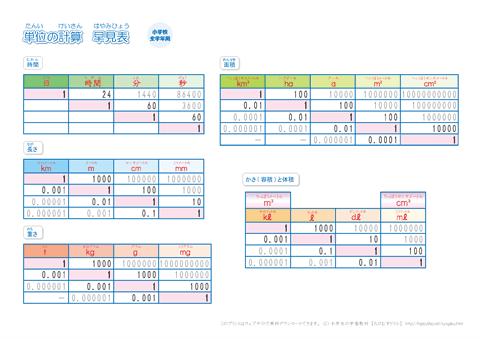 無料 算数ドリル無料 : 小学生 算数の単位換算表(2 ...