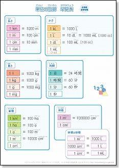 小学生用 算数の単位換算表 ...