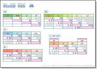 小学生用 算数の単位換算表 ... : 単位換算定規 作り方 : すべての講義