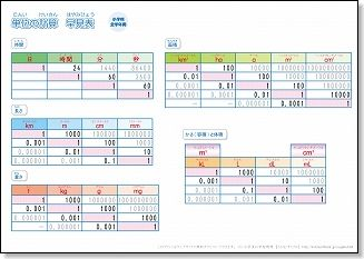 小学生用 算数の単位換算表 ... : 小学生 計算問題 : 小学生